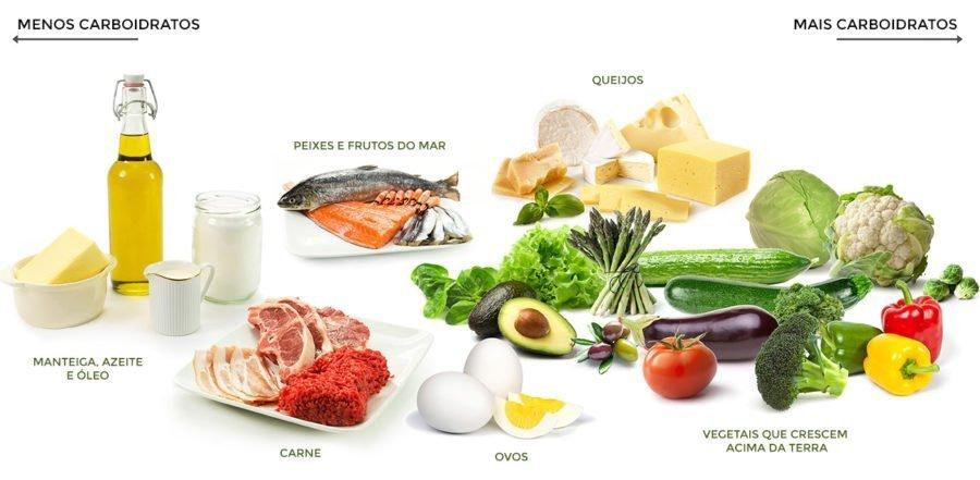 tabela com escala de alimentos com mais carboidratos